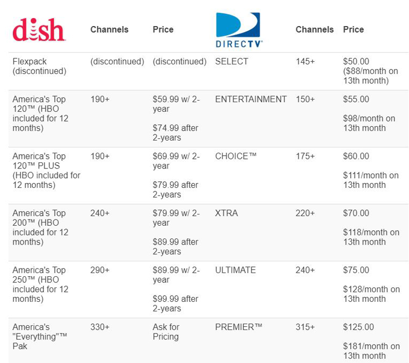 Satellite Package Options