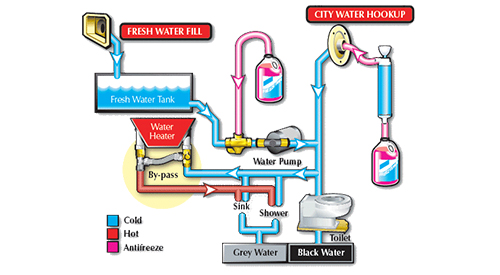 how to winterize your rv and get it ready for storage, picture of how you should winterize your rv water system