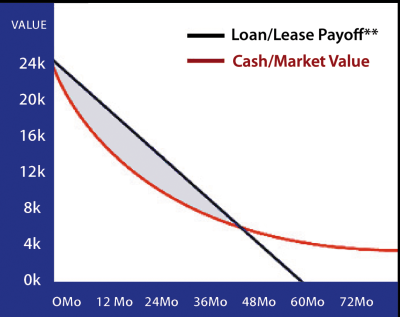 Loan/Lease Payoff Chart