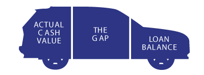 Gap Insurance Diagram